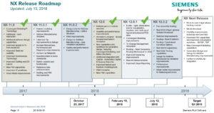 Siemens NX Release Roadmap